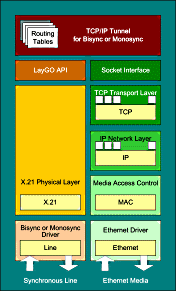 TCP/IP Tunnel for Bi- or MonoSynchronous