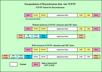 Encapsulation of BiSynchronous Data into TCP/IP