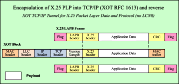 RFC 1613 Encapsulation of X.25 PLP into TCP/IP and Reverse