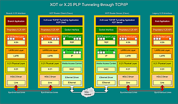 XOT or X.25 PLP Tunneling through TCP/IP