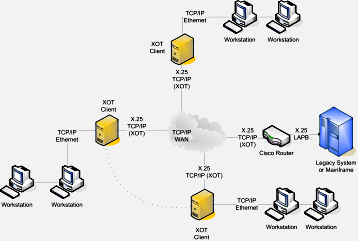 Cisco XOT HW Server with LayGO XOT SW Client Toplogy