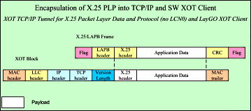 Encapsulation of X.25 PLP into TCP/IP and SW XOT Client Toplogy